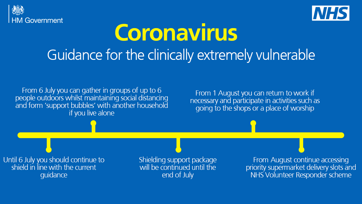 Coronavirus Guidance for the Clinically extremely vulnerable