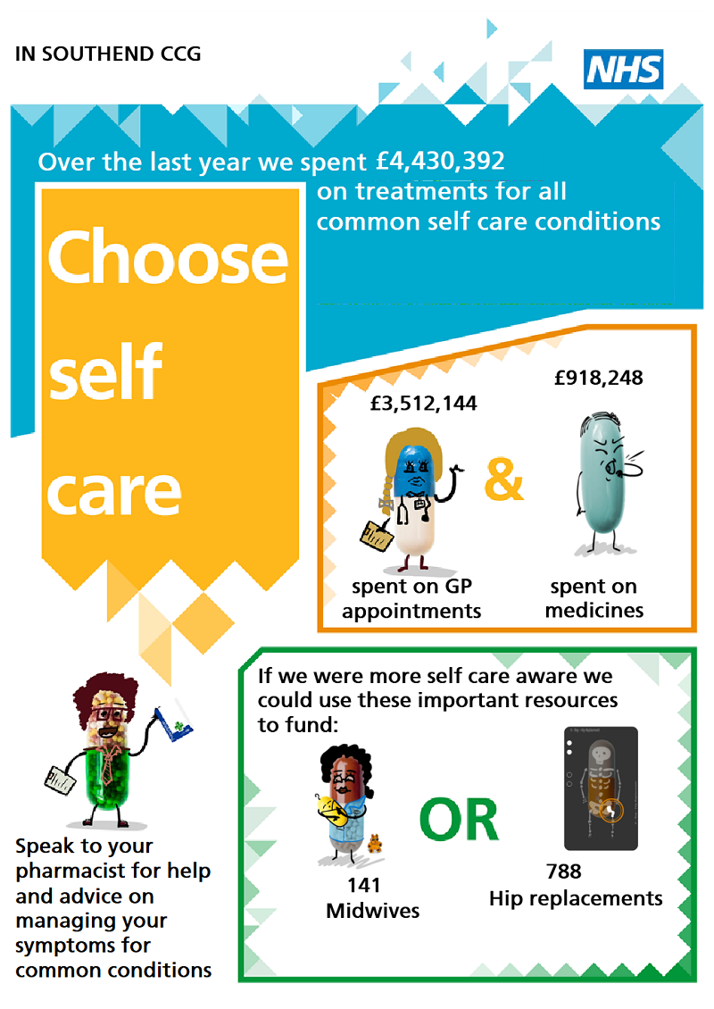Choose Self Care.  In Southend CCG: over the last year we spent £4,430,392 on treatments for all common self care conditions. £3,512,144 spent on GP appointments.  £918,248 spent on medicines.  If we were more self care aware we could use these important resources to fund: 141 midwives or 788 hip replacements.  Speak to your pharmacist for help and advice on managing your symptoms for common conditions.